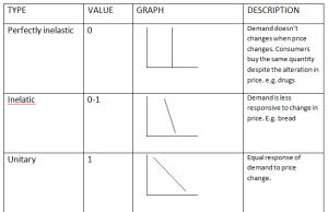Types Of Price Elasticity Of Demand