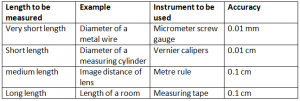 Instruments to be used for measuring different lentghs Vernier Caliper Micro Meter Screw gauge