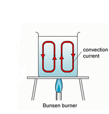 Transfer Of Thermal Energy Convecction