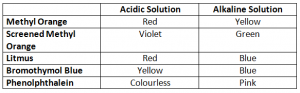 Indicators for detecting Acids And Basis