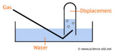 Displacement Of Water