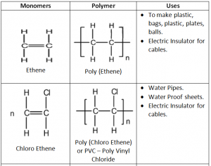 Macro Molecules - Monomer Polymer